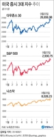 [그래픽] 미 다우지수 8개월 만에 최고치 경신