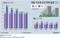 [그래픽] 서울·수도권 신규 주택 공급 전망