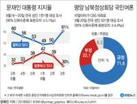 [그래픽] 문 대통령 지지율 및 평양 남북정상회담 국민여론