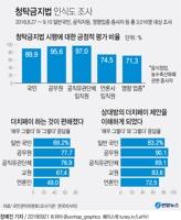[그래픽] 청탁금지법 인식도 조사