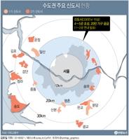 [그래픽] 수도권에 330만㎡ 규모 3기 신도시 4∼5곳 조성