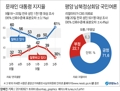 문 대통령 지지율 및 평양 남북정상회담 국민여론