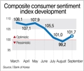 S. Korea's consumer sentiment rebounds in September