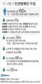 10·4행사 민관방북단 구성