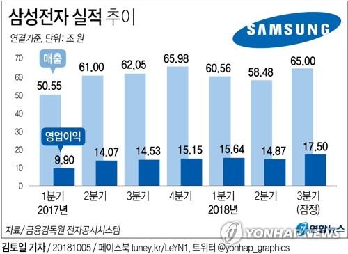 [그래픽] 삼성전자 3분기 영업이익 17조5천억원