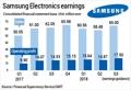 Samsung Electronics operating profits hit record high in Q3