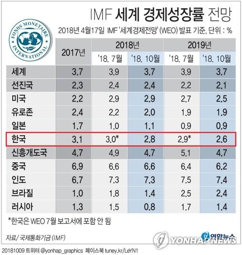 [그래픽] IMF 세계 경제성장률 전망
