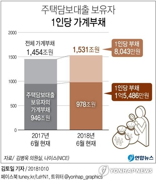 [그래픽] 가계부채 보유자 1인당 8천만원 대출