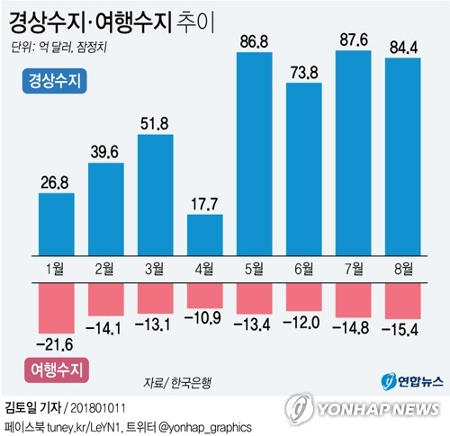 [그래픽] 경상수지 최장 연속 흑자행진