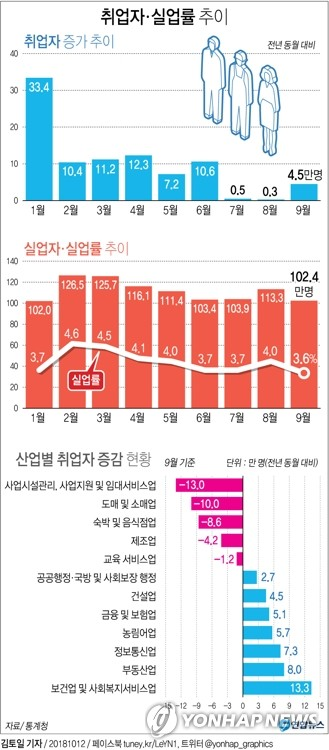 [그래픽] 9월 취업자 4만5천명↑