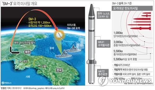 [그래픽] 군, 사실상 SM-3 도입결정