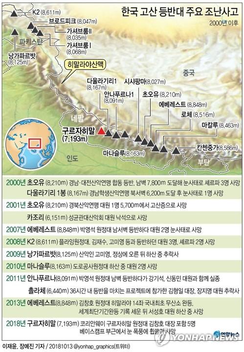 [그래픽] 한국 고산 등반대 주요 조난사고