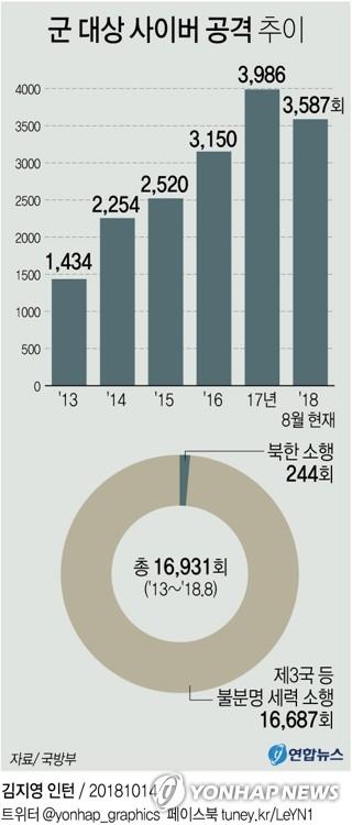 [그래픽] 군 대상 사이버 공격 추이