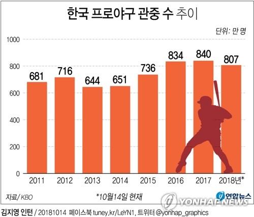 [그래픽] 프로야구 800만 관중은 넘겼지만 5년 만에 감소세