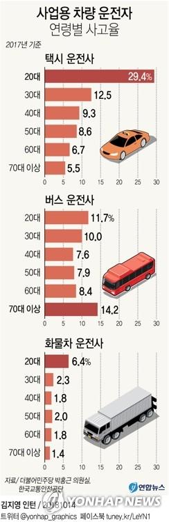 [그래픽] 20대 택시기사, 70대 버스기사 사고 잦다
