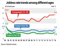 Unemployment rate among economically active age groups in S. Korea