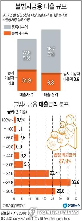 [그래픽] 불법사금융 대출 규모