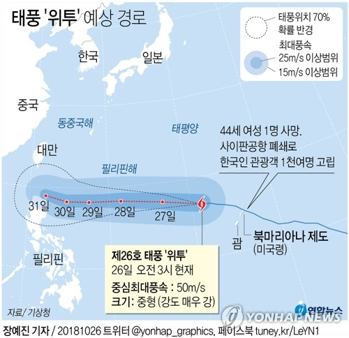 슈퍼태풍 위투 사이판 강타…美 1935년 이후 최강 폭풍