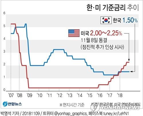 [그래픽] 美연준, 기준금리 2.00~2.25%로 동결
