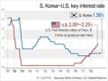 Movements of S. Korea-U.S. key interest rates
