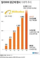 [그래픽] 알리바바 광군제 행사 거래액 추이