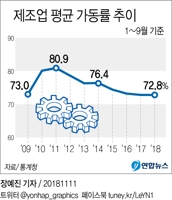 [그래픽] 제조업 평균 가동률 추이