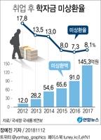 [그래픽] 취업 후 학자금 미상환율