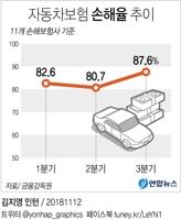 [그래픽] 자동차보험 3분기 손해율 87%