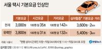 [그래픽] 서울 택시 기본요금 3,800원 유력…연내 인상될 듯