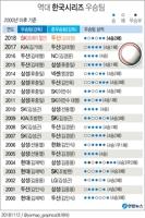 [그래픽] SK, 두산 꺾고 8년만의 한국시리즈 우승