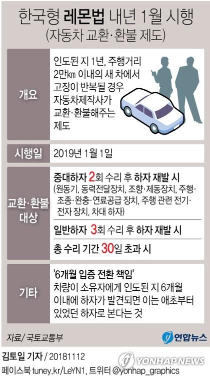 [그래픽] 한국형 레몬법 내년 1월 시행