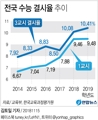 [그래픽] 수능 3교시 전국 결시율 10.41%…역대 최고 수준