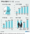 [그래픽] 주택소유통계 주요 내용