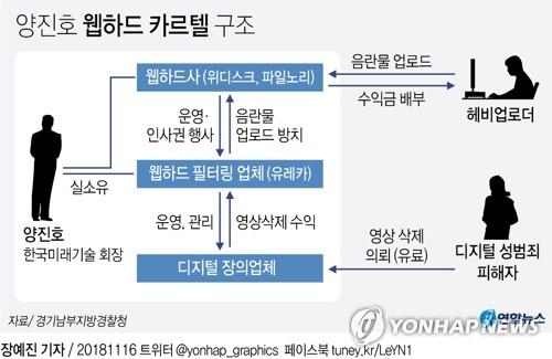 범죄 종합세트 양진호 검찰로…웹하드 카르텔 베일 벗어(종합)