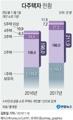 [그래픽] 다주택자 1년새 14만명 늘어