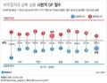 비무장지대 남북 상호 시범적 GP 철수