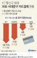 [그래픽] KT 통신구 화재 마포·서대문구 카드결제 현황