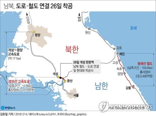(2nd LD) S. Koreans return home after 10-day inspection of N. Korea's eastern rail line