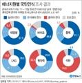 태양광에너지 확대 찬성 68%[태양광協]