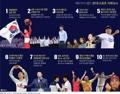 2018년 스포츠 10대 뉴스
