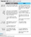 '특별감찰반 의혹' 청와대-김태우 수사관 입장