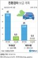 친환경차 비중 4년후 10%로 늘린다