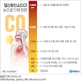 일산화탄소(CO) 농도별 인체 영향