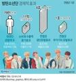 방탄소년단 경제적 효과