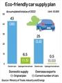 S. Korea's eco-friendly vehicle supply plan