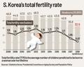 S. Korea's total fertility rate dips below 1 in 2018