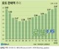 [그래픽] 작년 로또 판매액 15년만에 최고