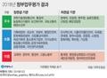 [그래픽] 2018년 정부업무평가 결과
