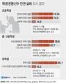 [그래픽] 학생 운동선수 인권 실태 조사 결과