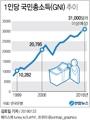 """[그래픽] 한은 """"작년 1인당 국민소득 3만1천달러 넘은 듯"""""""